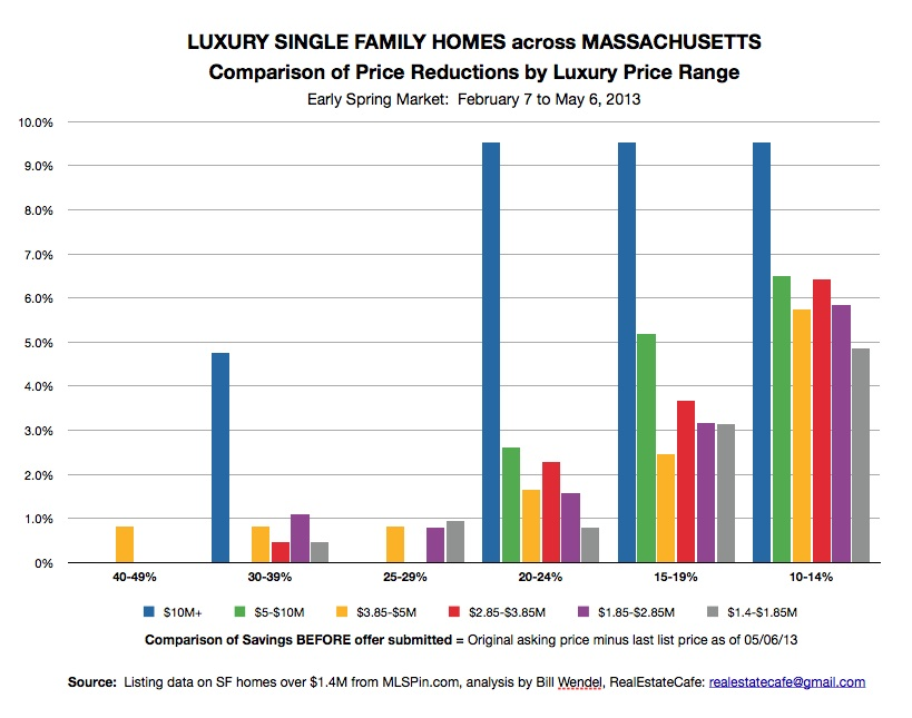 Price Reduction by Luxury Price Range:  Single Family Homes in MA as of 5/6/13